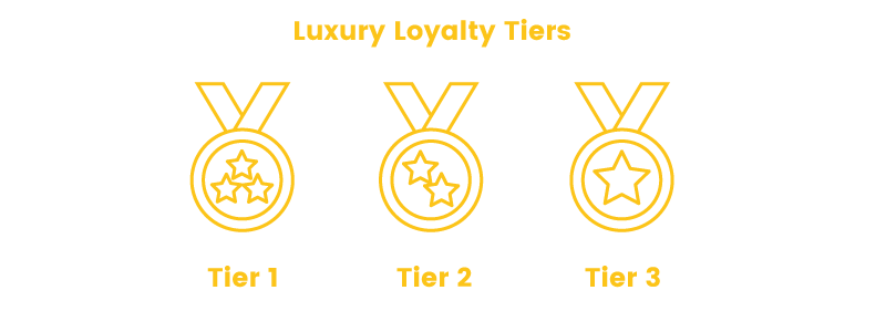Exclusive Loyalty Tiers Numbered