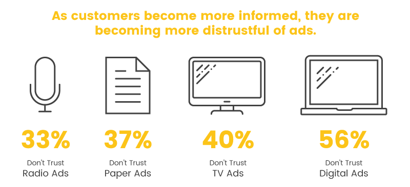 digital advertising decrease trust