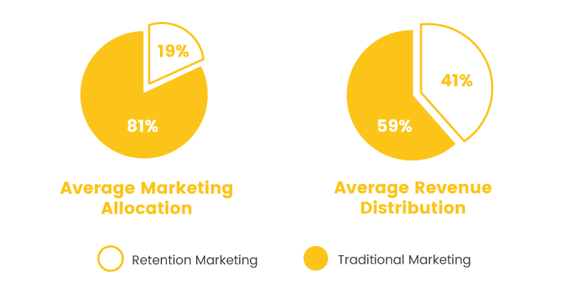 digital advertising marketing comparison