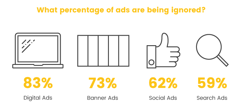 digital advertising percentage ignored
