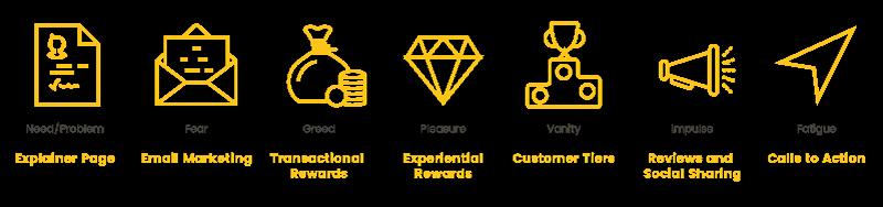 customer motivations summary
