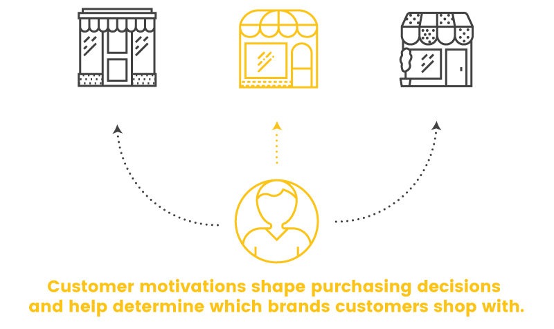 customer motivations purchase decisions