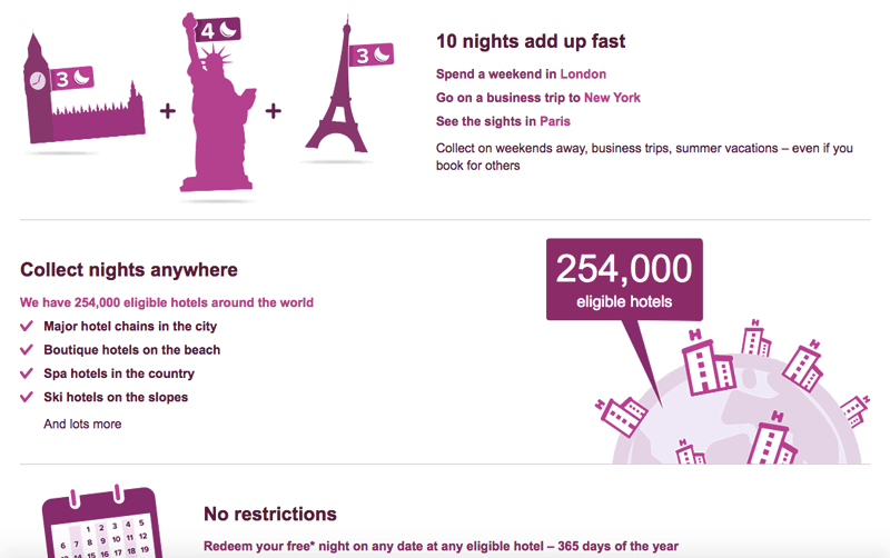 hotels.com rewards explainer page