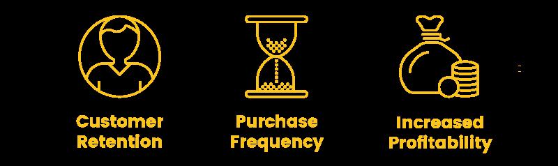 b2b loyalty program magento customer purchase profitability
