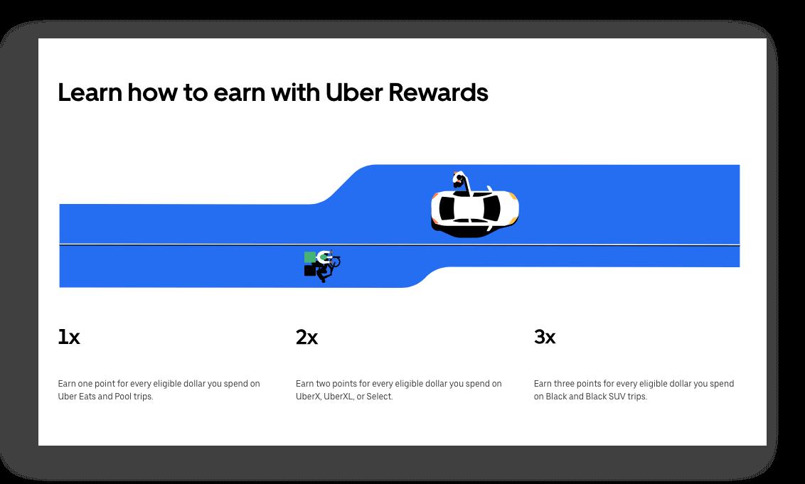 Best Rewards of 2018 - Uber Rewards earning
