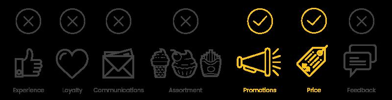 customer centric loyalty feedback fail