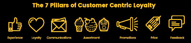 customer centric loyalty pillar roundup