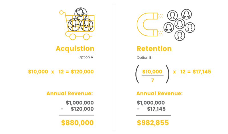 launch a loyalty program retention calculation