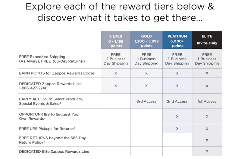 zappos rewards rewards tiers