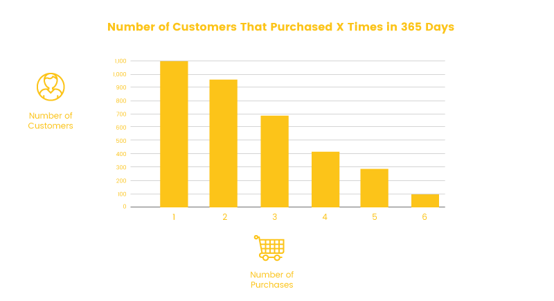 Retention Metrics Repeat Purchase Diagram