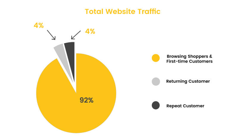Breakdown of Total Website Traffic