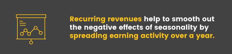 Recurring revenues spread out earning activity over the course of the entire year