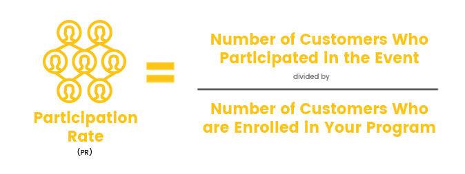 Participation Rate Calculation