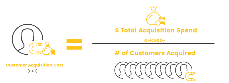customer acquisition cost calculation simple
