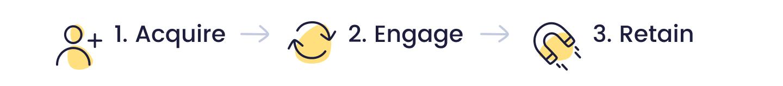 Acquire Engage Retain
