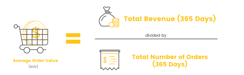 Brand Community Metrics AOV Calc