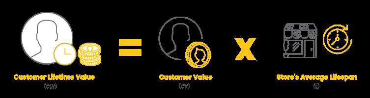 Brand Community Metrics CLV