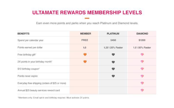 ultamate rewards vip tiers