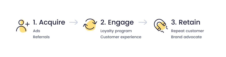 Smile's customer engagement model