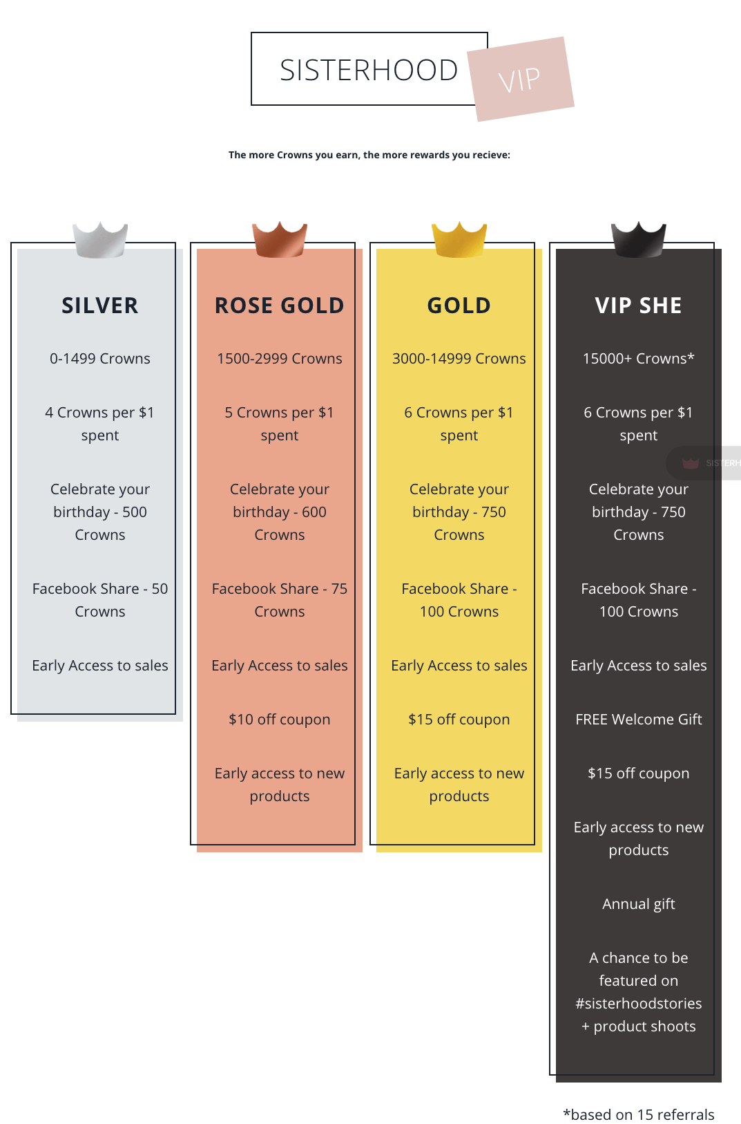 luxury brands - Shefit VIP tiers