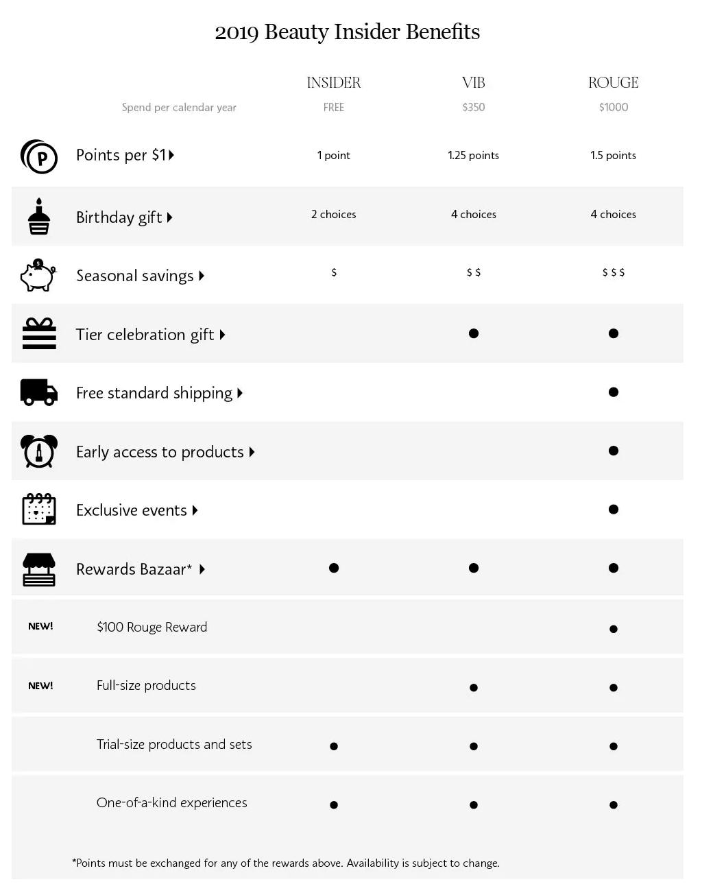 luxury brands - sephora tiers