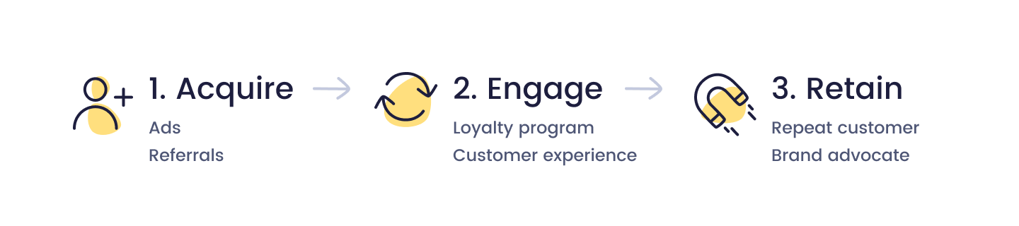 increase customer engagement - Acquire Engage Retain model