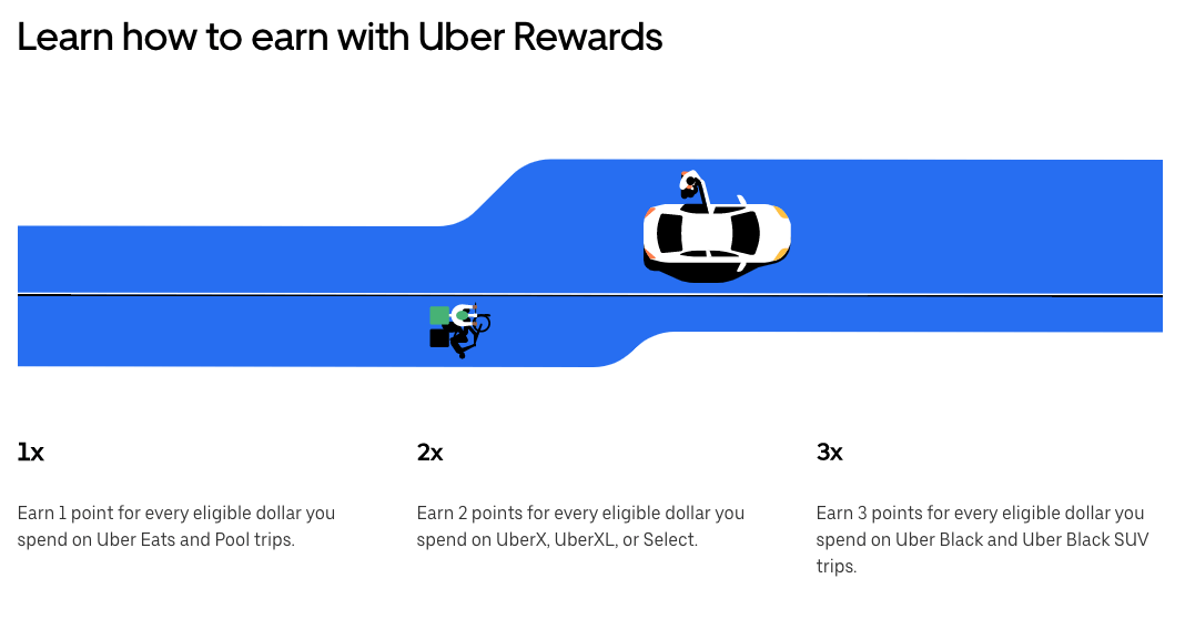 Sharing economy - Uber Rewards