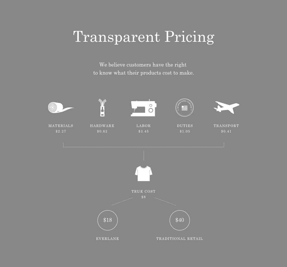 everlane price breakdown