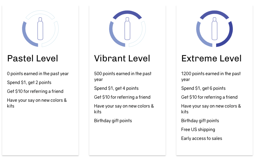 what is a brand community - overtone reward tiers
