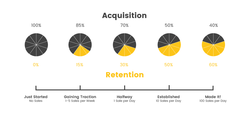 Acquisition and retention spend balance