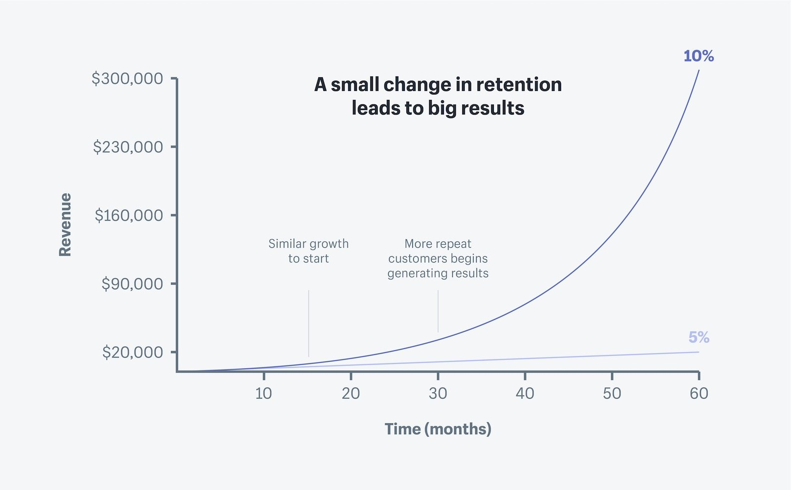 Revenue over time graph