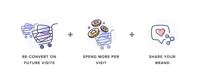 repeat customers reconvert, spend more, and share your brand