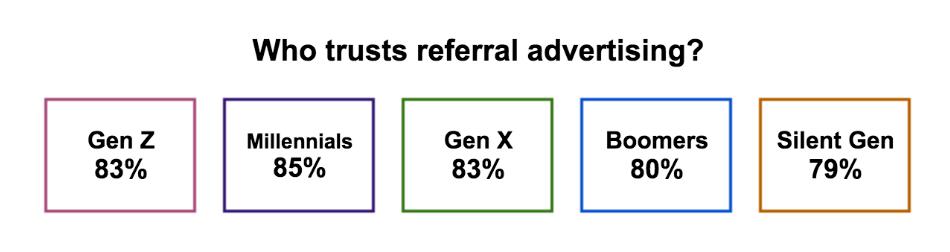Who trusts referral marketing - generation trust levels