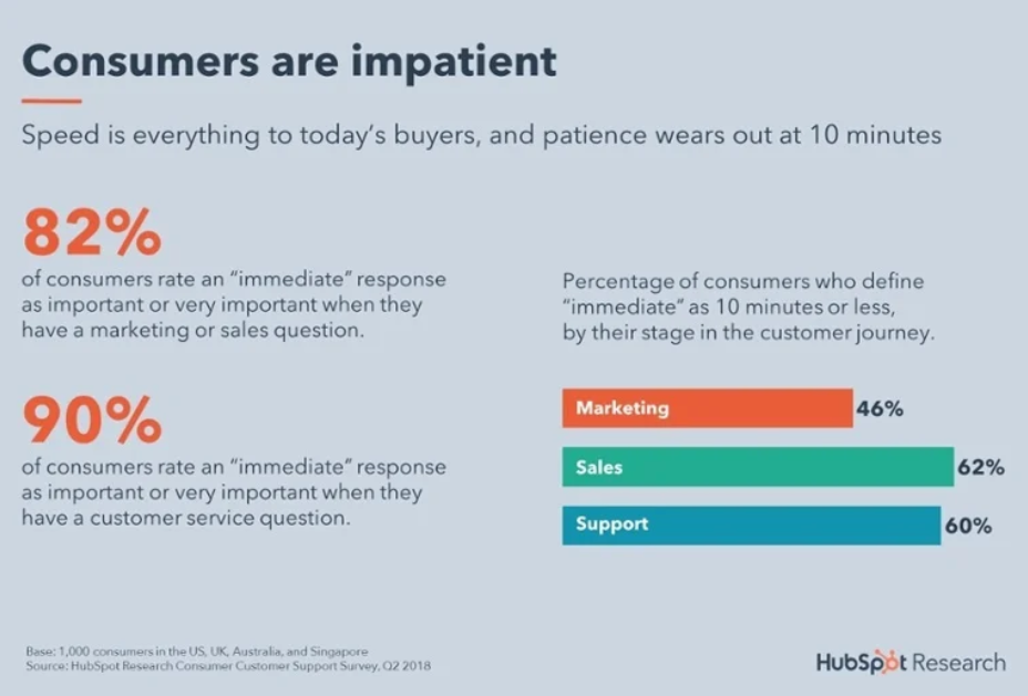 Hubspot Customer Expereince CX research via Hubspot