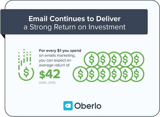 Oberlo Email Campaign Stats Customer Base 2020