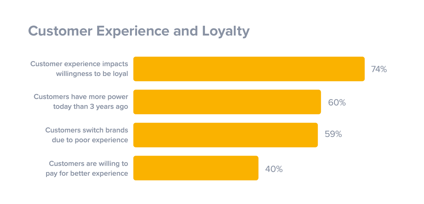 best customer loyalty experience - customer experience impact