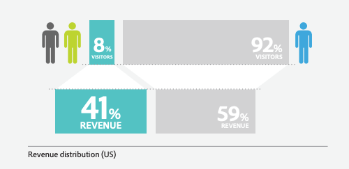sustainable small business growth - repeat customers - adobe revenue graphic