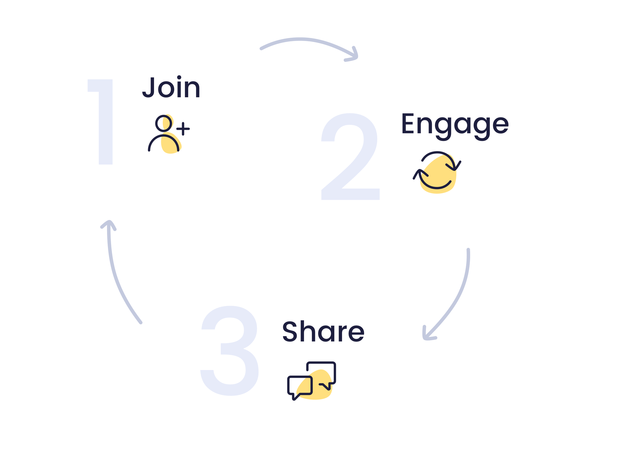 Community building framework by Smile.io Join, Engage, Share cycle