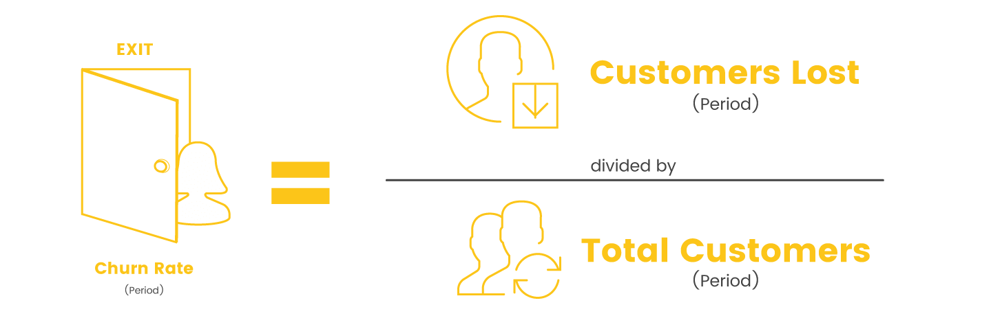 customer churn rate period calculation