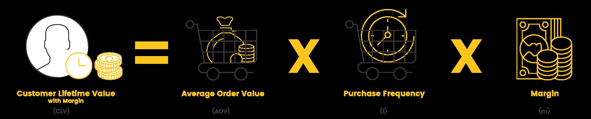 clv customer lifetime value with margin
