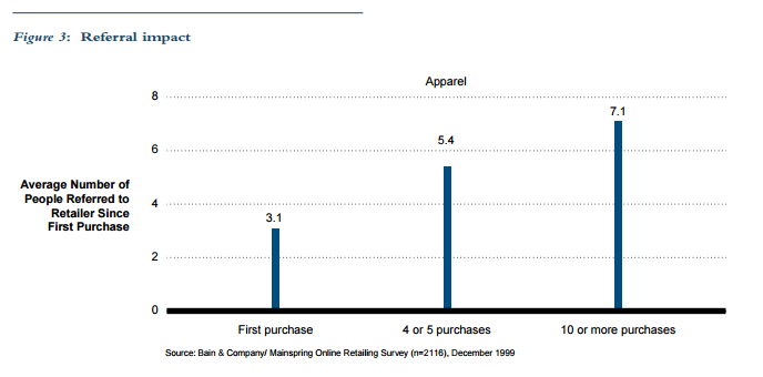 repeat customers bain company repeat purchases