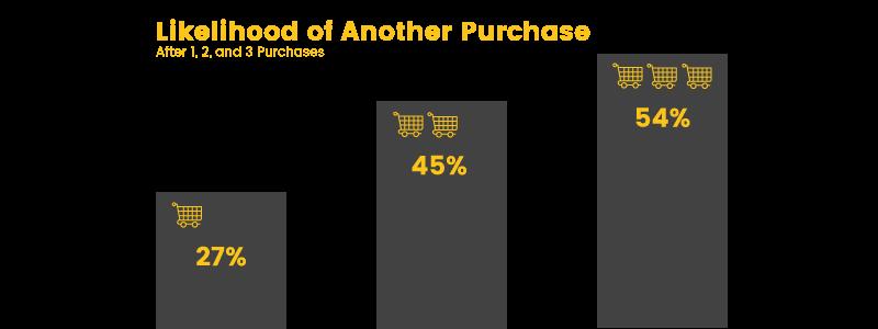 repeat customers likelihood of purchase