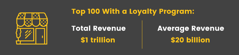 retail loyalty programs top 100 with program revenue