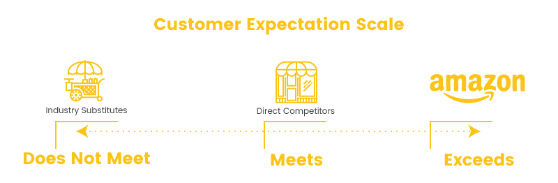 amazon prime credit card expectation scale