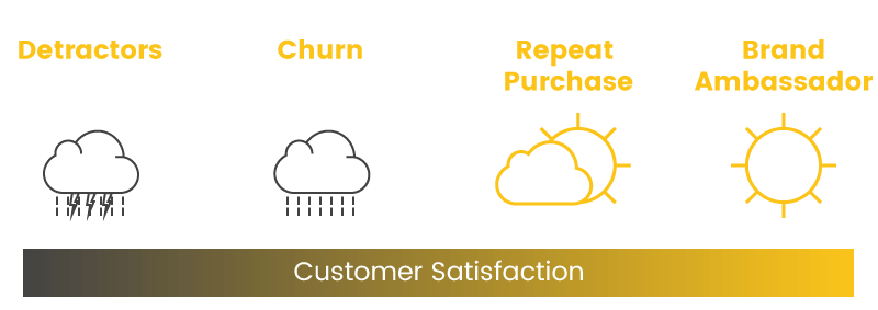 customer churn rate satisfaction graph