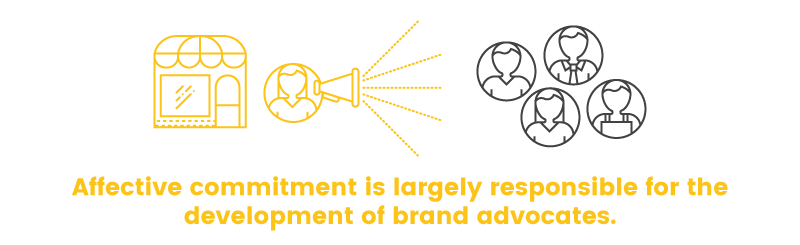 customer commitment affective brand advocates