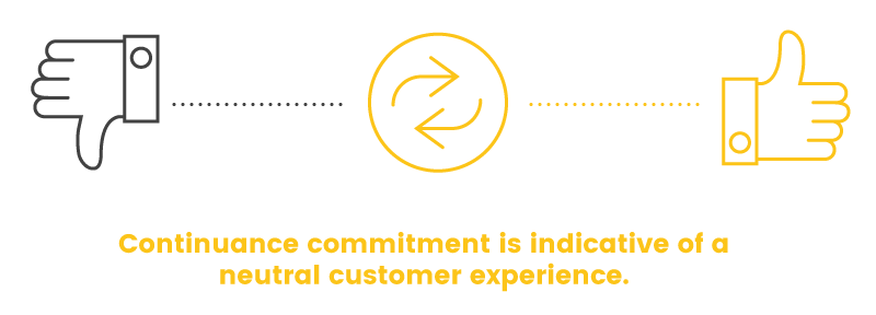customer commitment continuance neutral