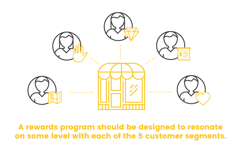 customer segmentation pragmatics resonate
