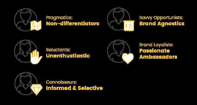 customer segmentation pragmatics definitions