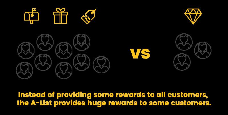 chick-fil-a exclusive loyalty big rewards